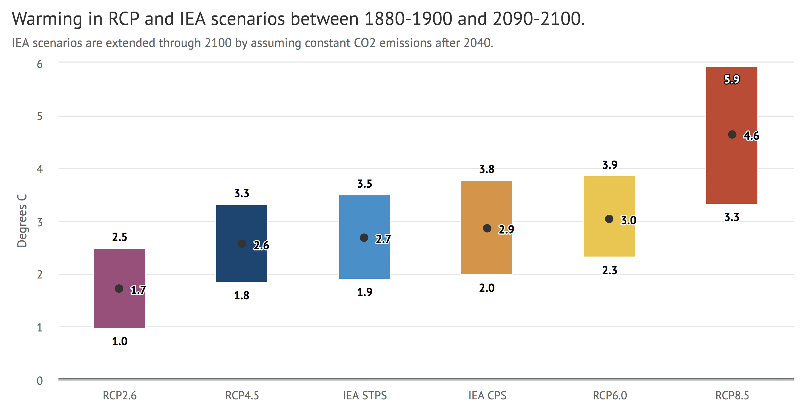 Warming in RCP and IEA Scenarios