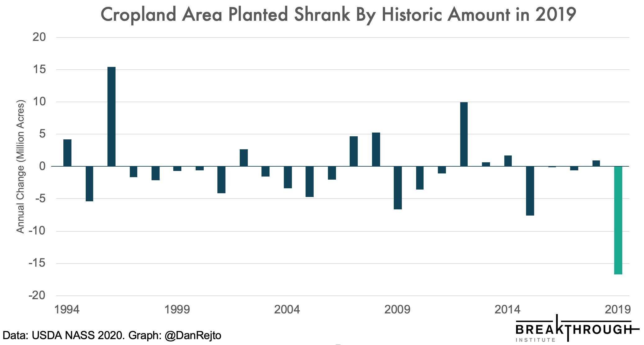 Cropland Area Shrank by Historic Amount in 2019