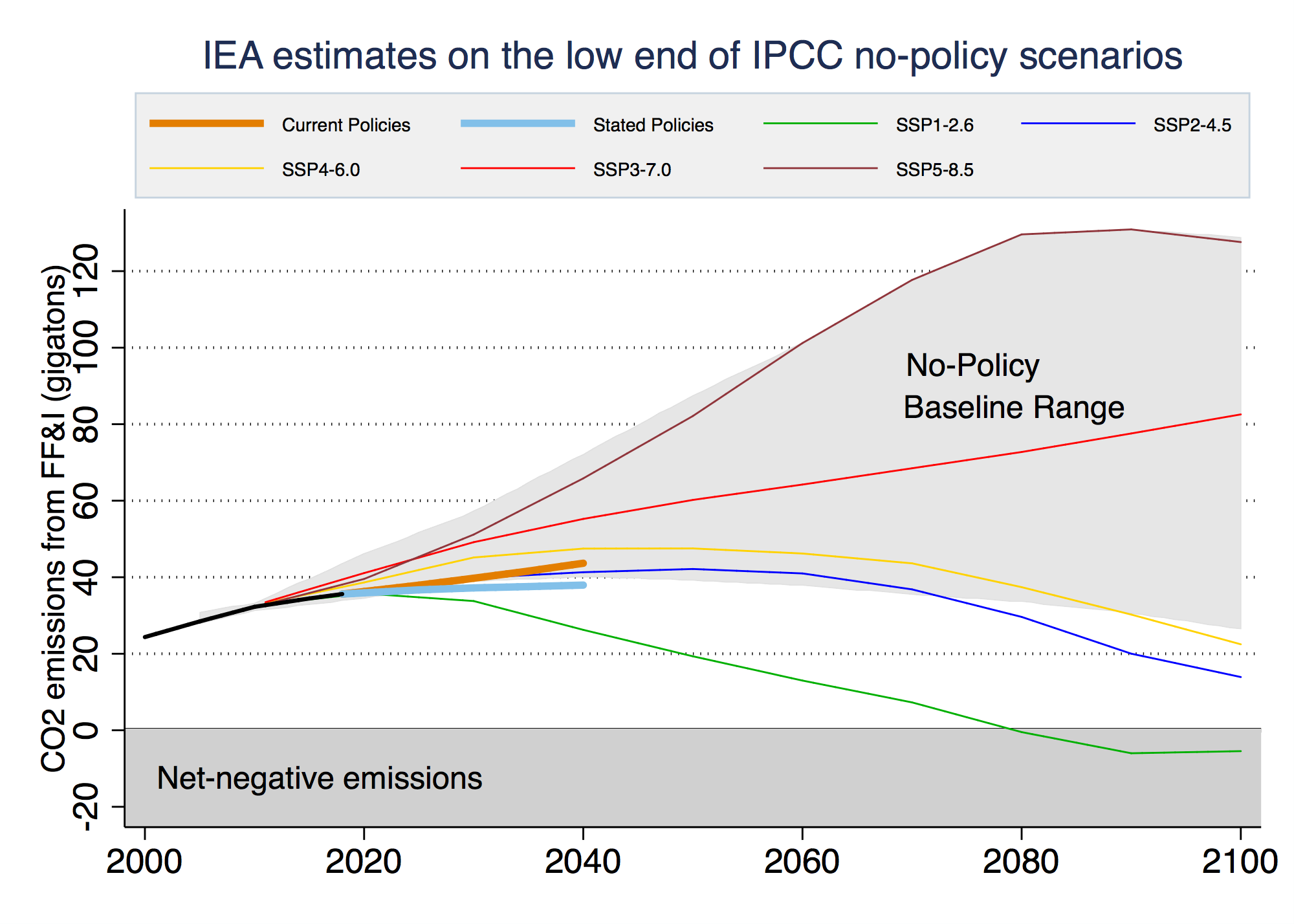 IEA estimates on the low end of IPCC no-policy scenarios