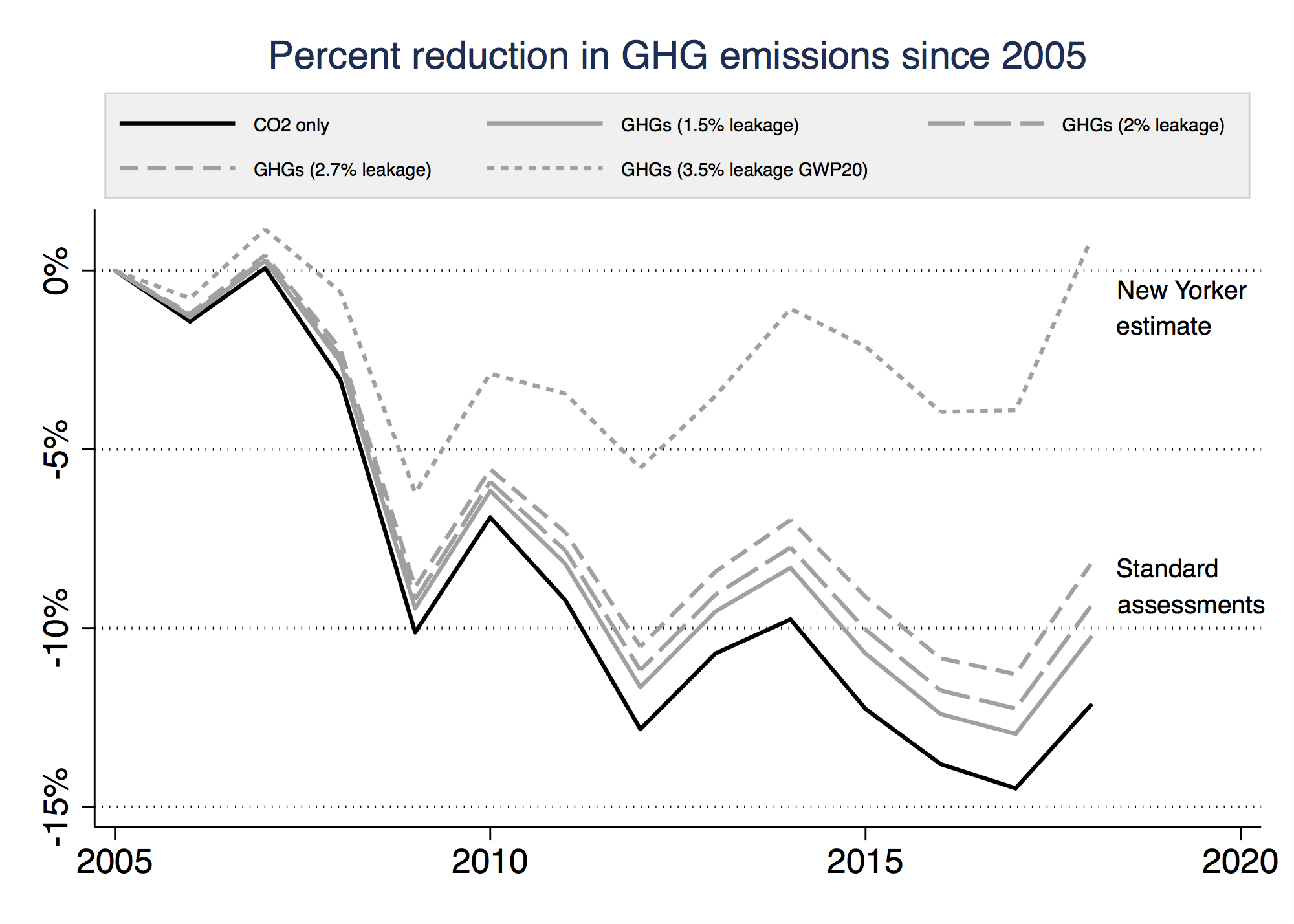 Percent reduction in GHG emissions since 2050